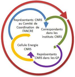 CNRS & ANCRE